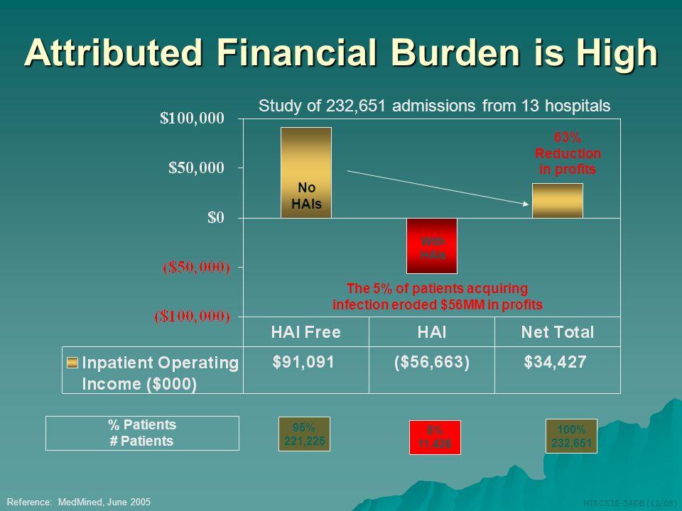 Attributed Financial Burden is High