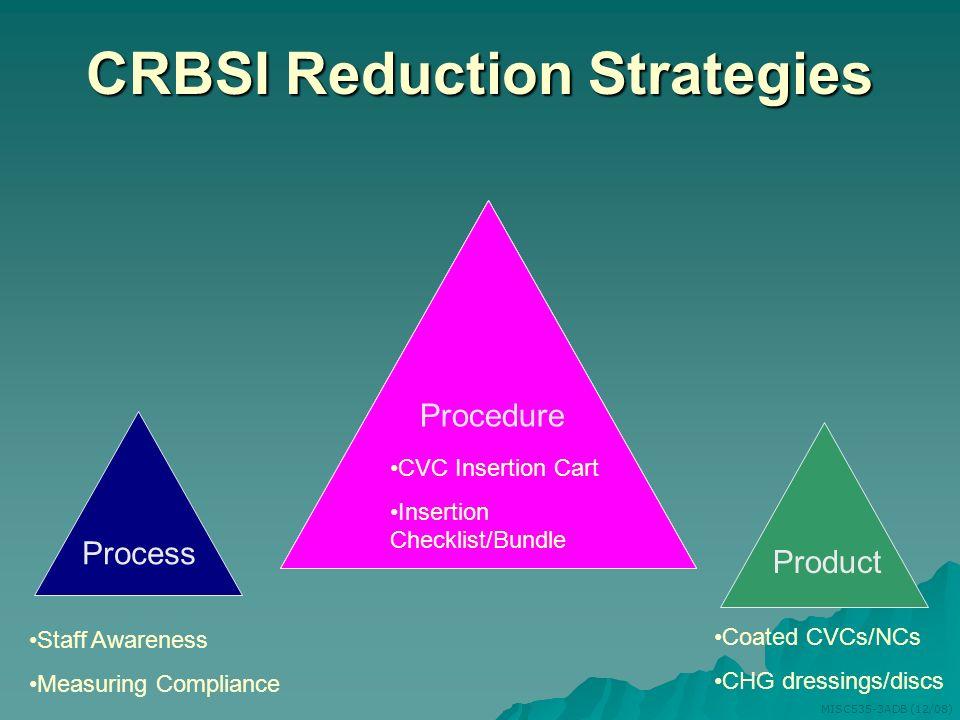 CRBSI Reduction Strategies