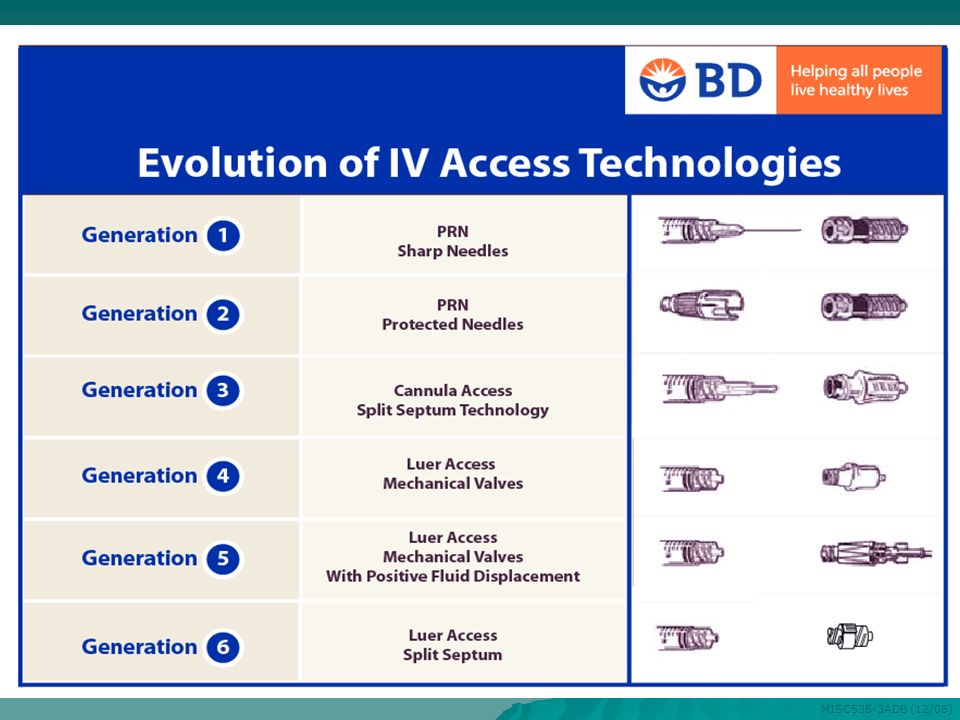 This chart is used to review the evolution of needleless technology.