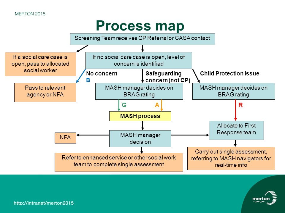 Process map G A R Screening Team receives CP Referral or CASA contact
