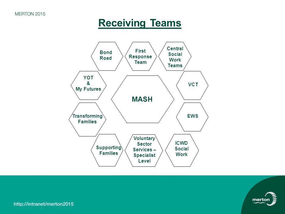 Receiving Teams MASH Central Social Work Teams Bond Road First