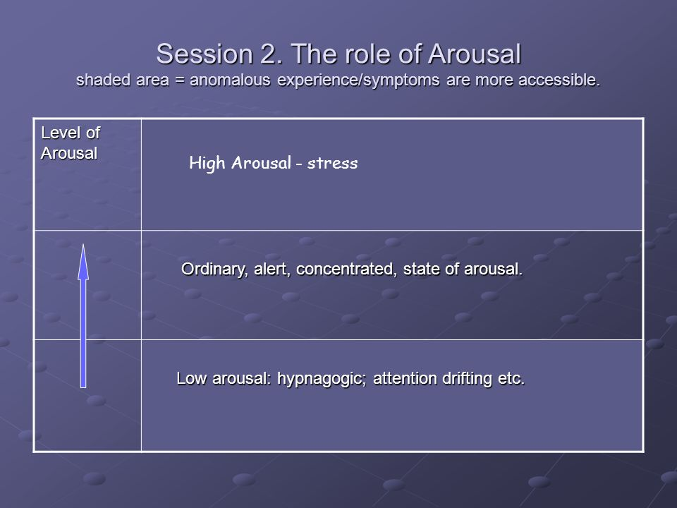 Session 2. The role of Arousal shaded area = anomalous experience/symptoms are more accessible.
