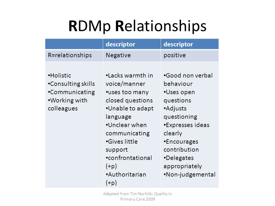 Adapted from Tim Norfolk; Quality in Primary Care 2009