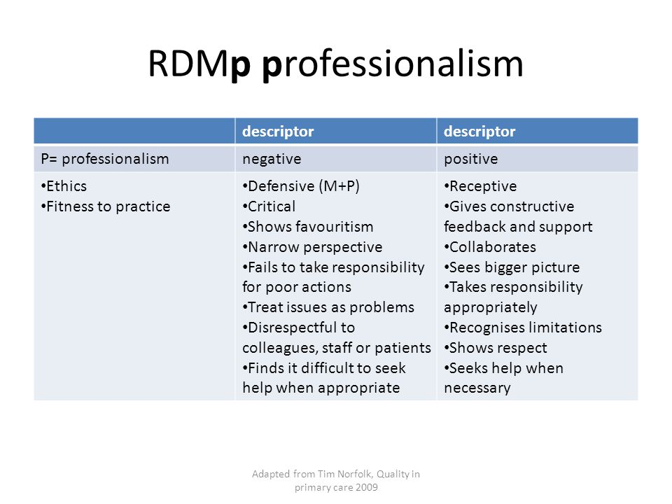 Adapted from Tim Norfolk, Quality in primary care 2009