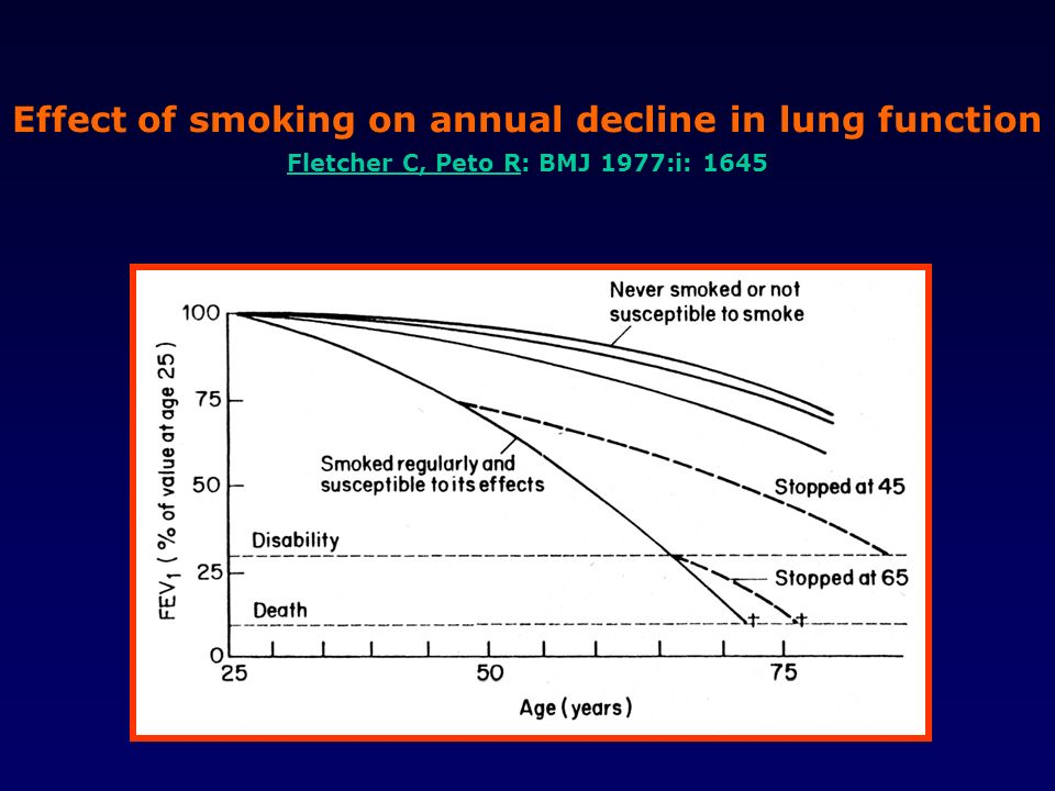 Effect of smoking on annual decline in lung function Fletcher C, Peto R: BMJ 1977:i: 1645