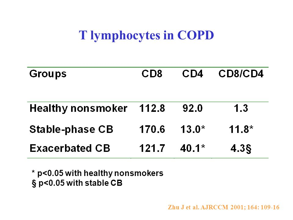 T lymphocytes in COPD * p<0.05 with healthy nonsmokers