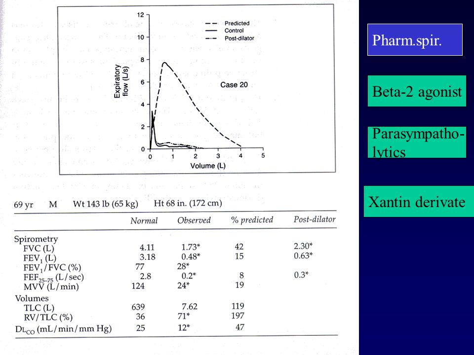 Pharm.spir. Beta-2 agonist Parasympatho- lytics Xantin derivate