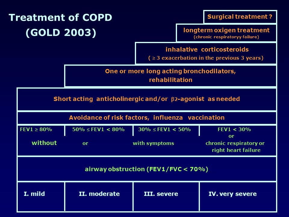 Treatment of COPD (GOLD 2003) inhalative corticosteroids