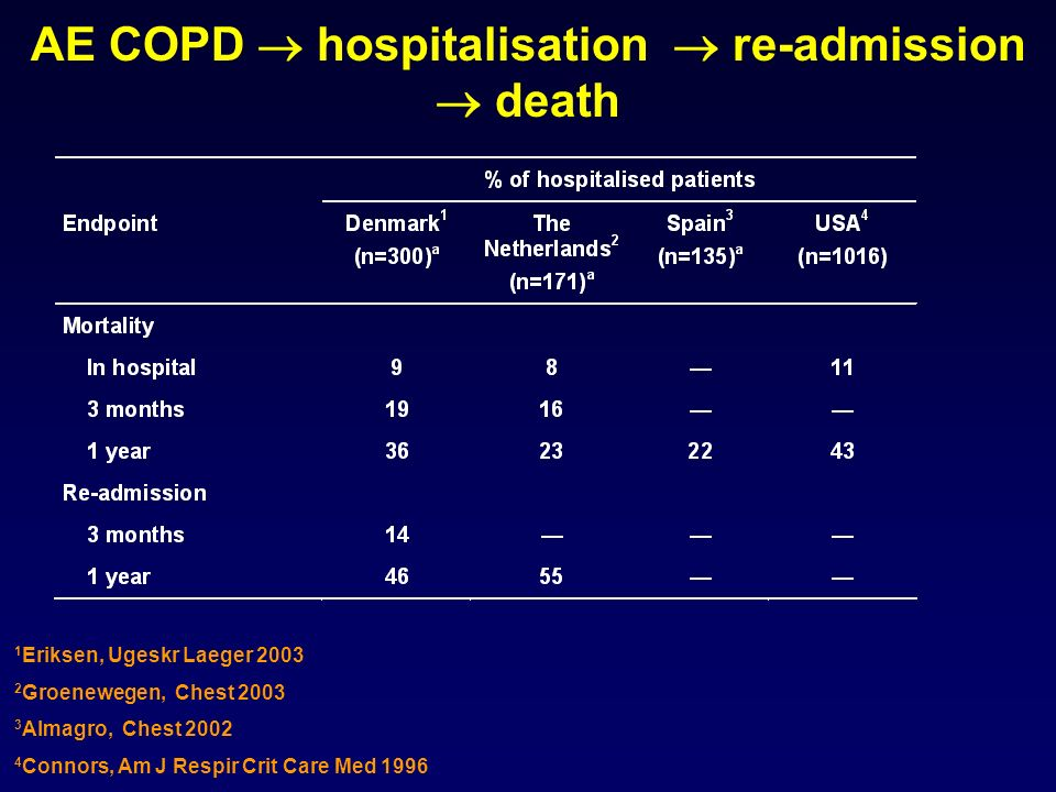 AE COPD  hospitalisation  re-admission  death