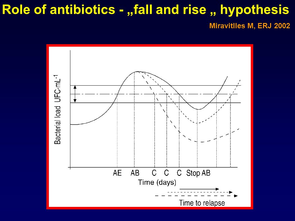 "Role of antibiotics - ""fall and rise "" hypothesis"