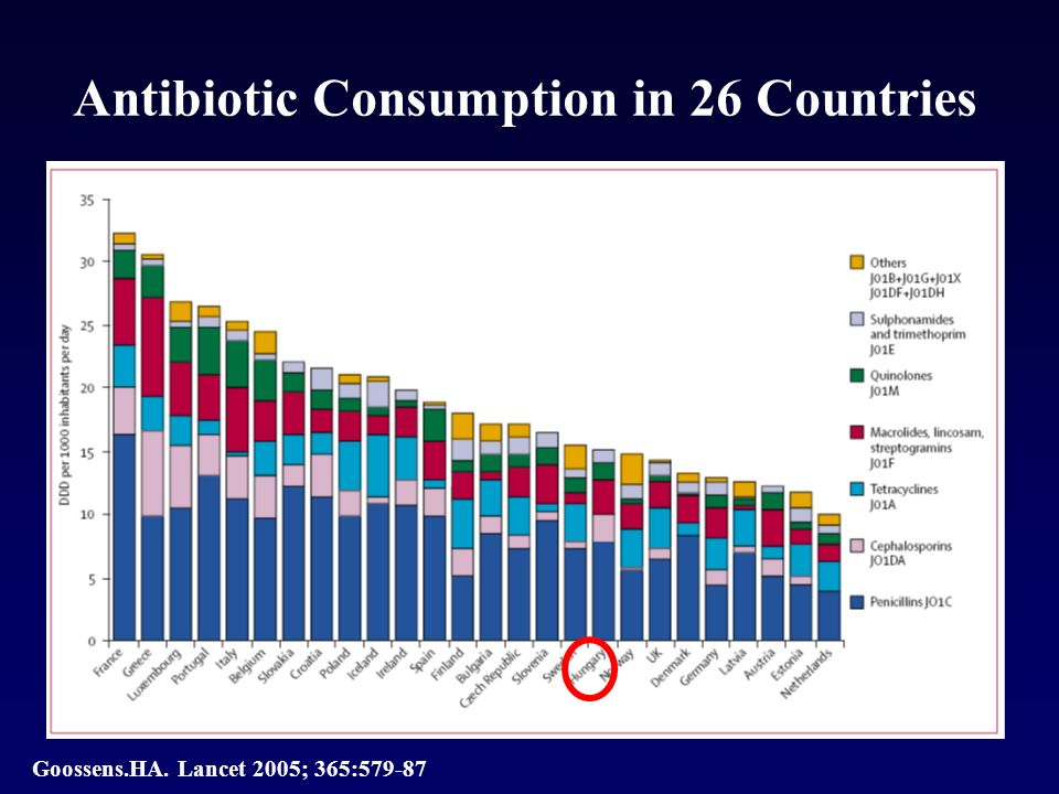 Antibiotic Consumption in 26 Countries