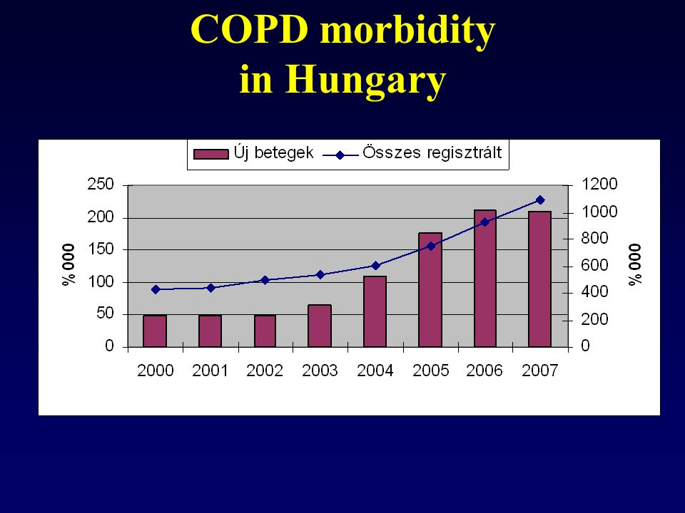 COPD morbidity in Hungary