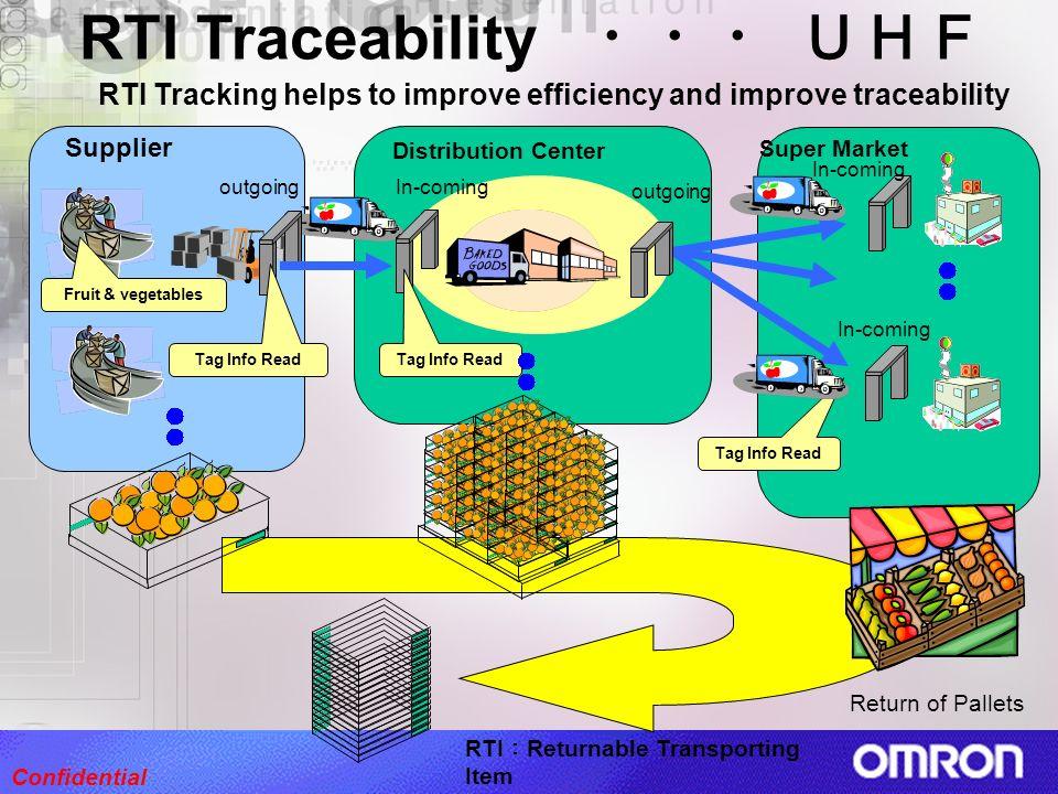 RTI Traceability ・・・ UHF