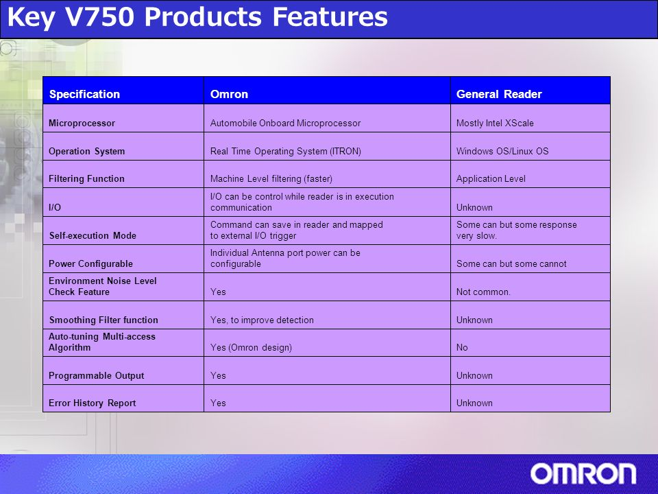 Key V750 Products Features
