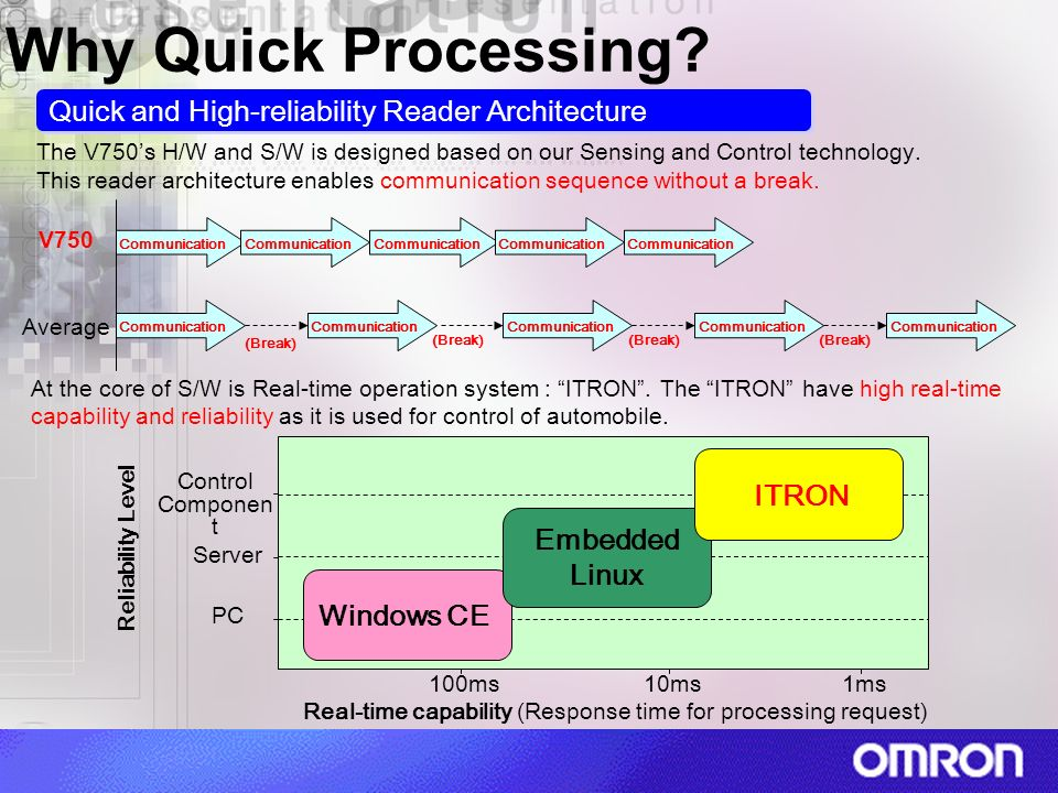 Real-time capability (Response time for processing request)