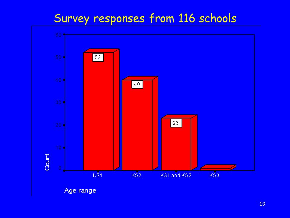 Survey responses from 116 schools