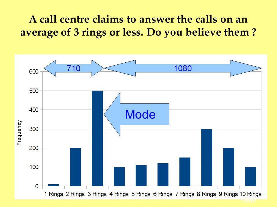 A call centre claims to answer the calls on an average of 3 rings or less. Do you believe them