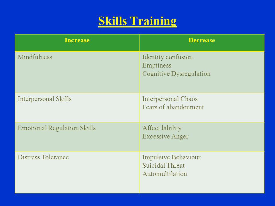 Skills Training Increase Decrease Mindfulness Identity confusion