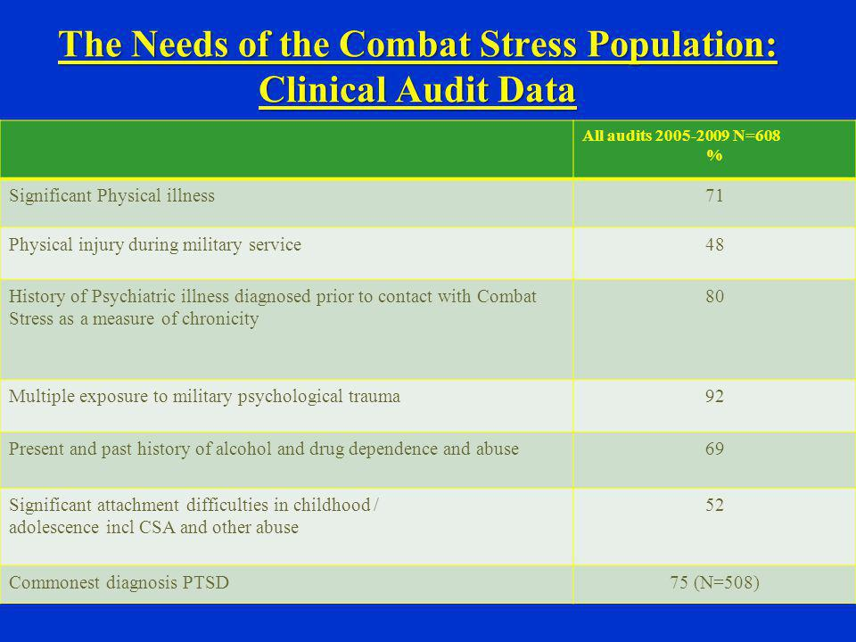 The Needs of the Combat Stress Population: Clinical Audit Data