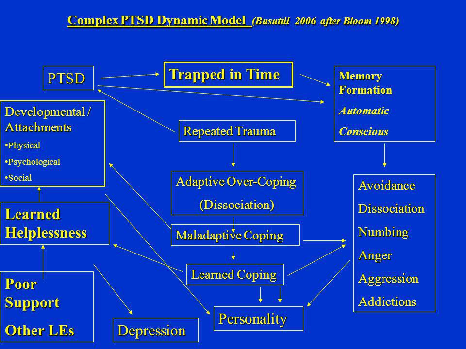 Complex PTSD Dynamic Model (Busuttil 2006 after Bloom 1998)