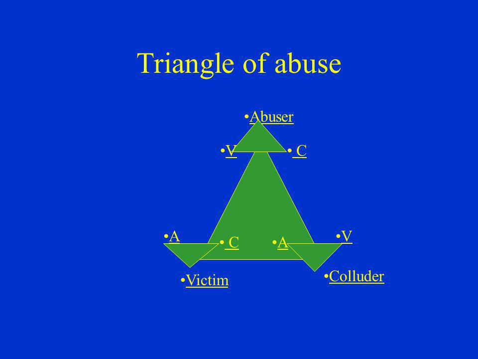 Triangle of abuse Abuser V C A V C A Colluder Victim