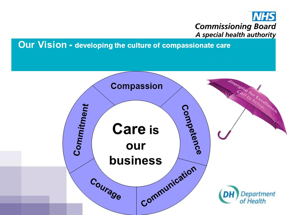 Our Vision - developing the culture of compassionate care
