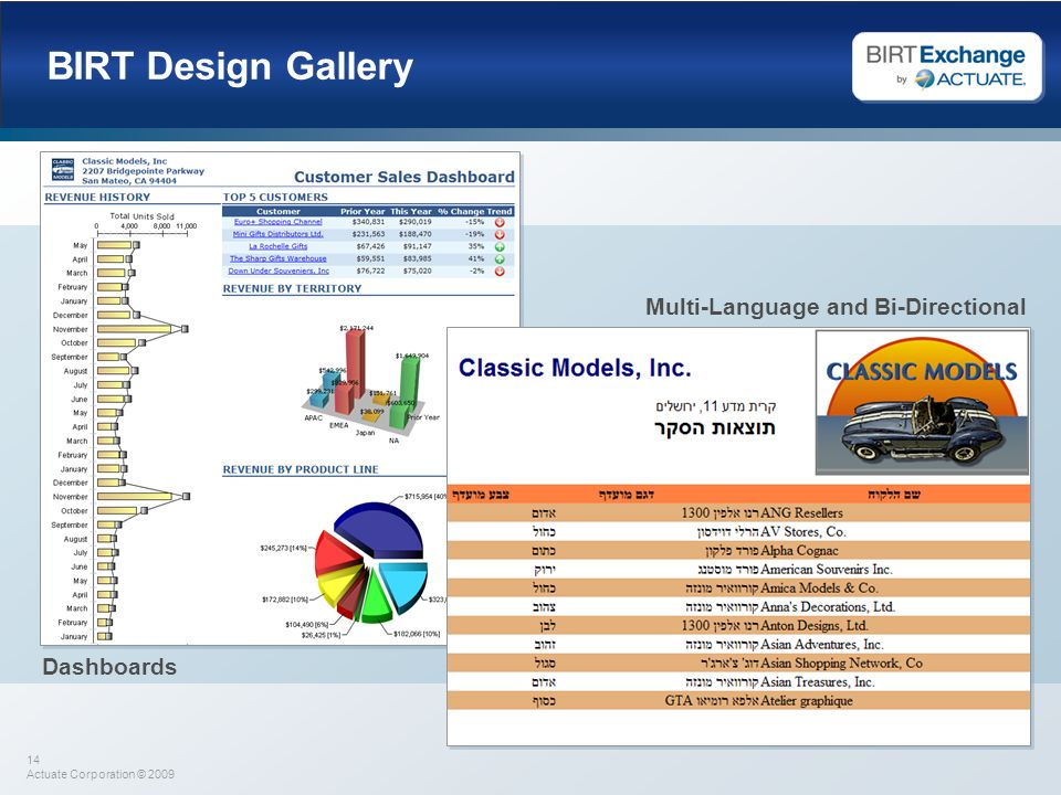 BIRT Design Gallery Multi-Language and Bi-Directional Dashboards