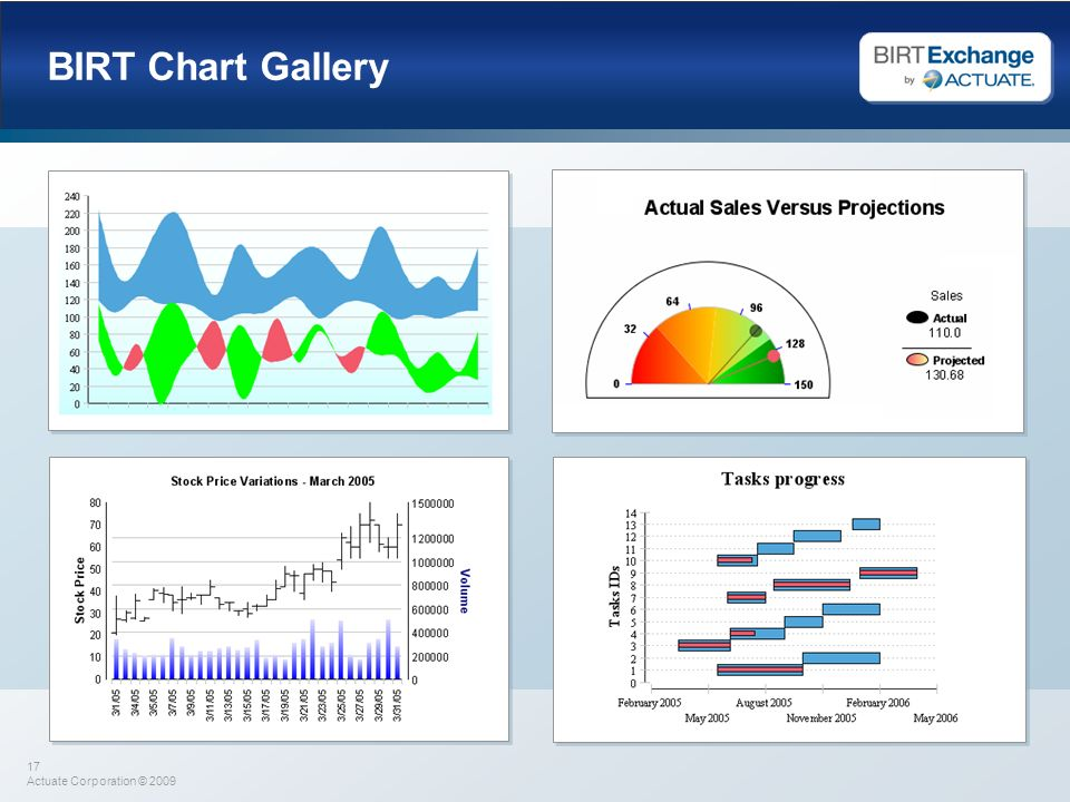 BIRT Chart Gallery