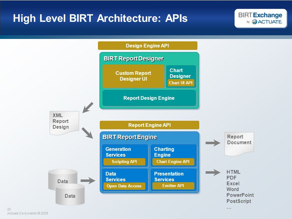High Level BIRT Architecture: APIs