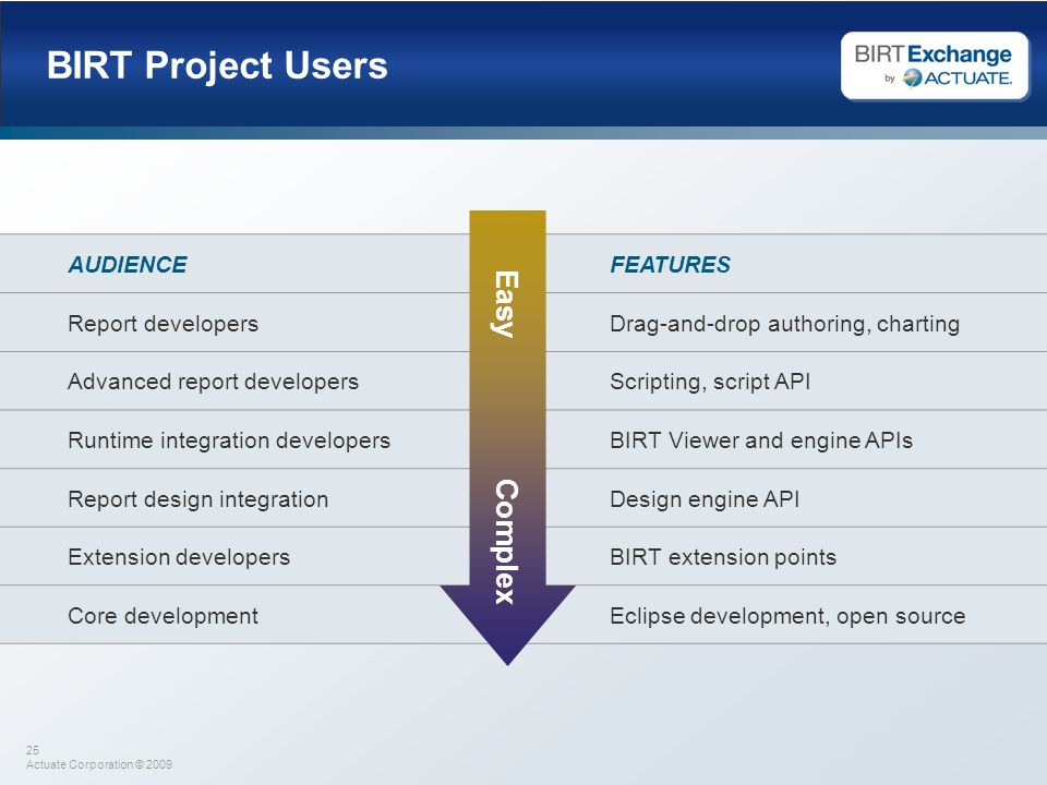 BIRT Project Users Easy Complex AUDIENCE FEATURES Report developers