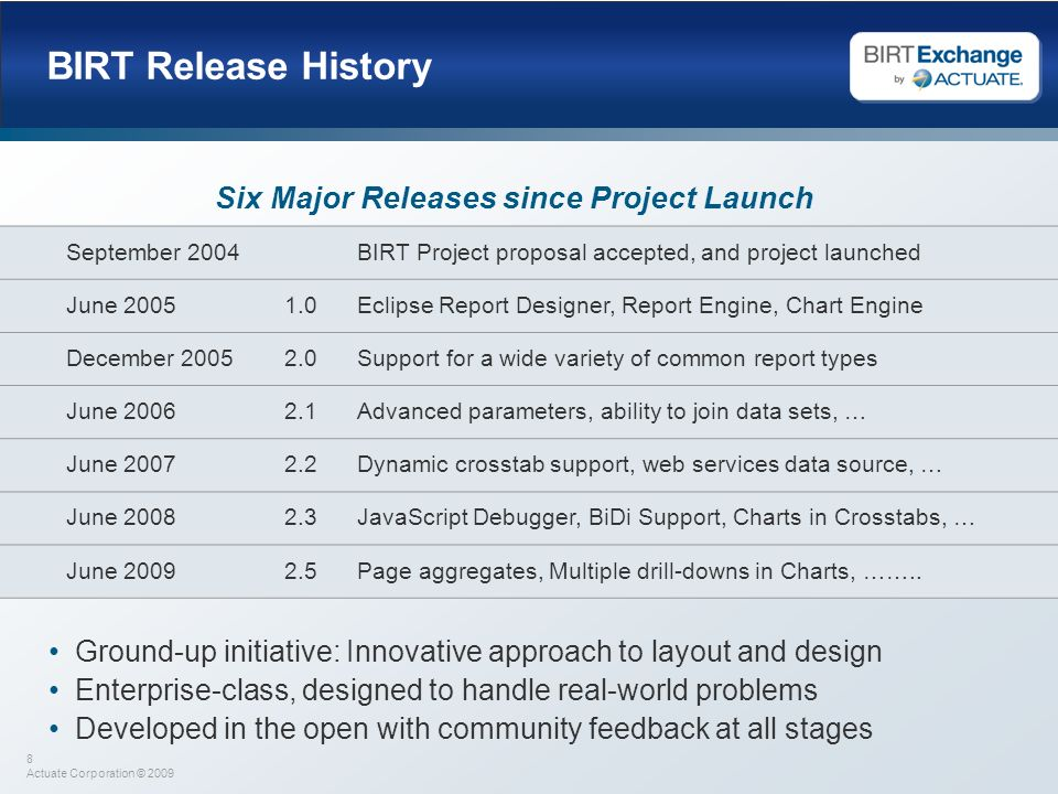 Six Major Releases since Project Launch
