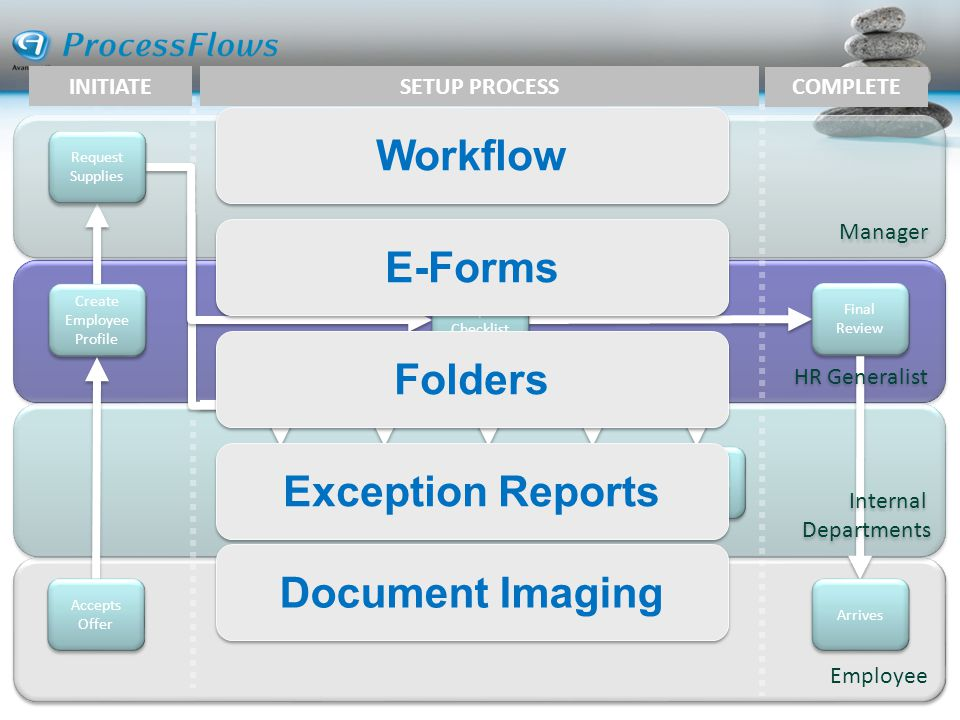 Workflow E-Forms Folders Exception Reports Document Imaging