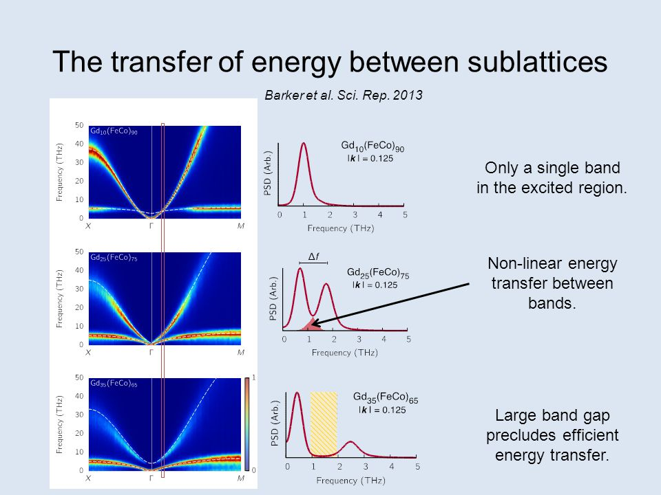 The transfer of energy between sublattices