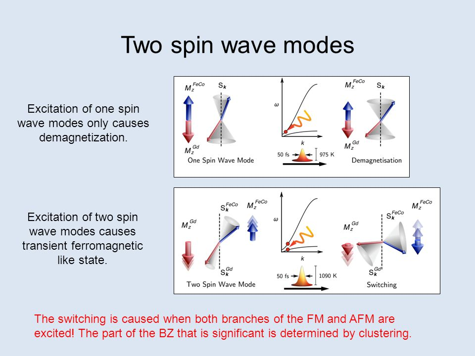 Excitation of one spin wave modes only causes demagnetization.