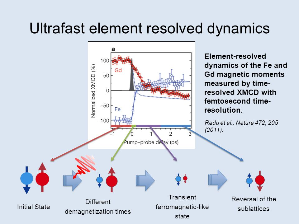 Ultrafast element resolved dynamics