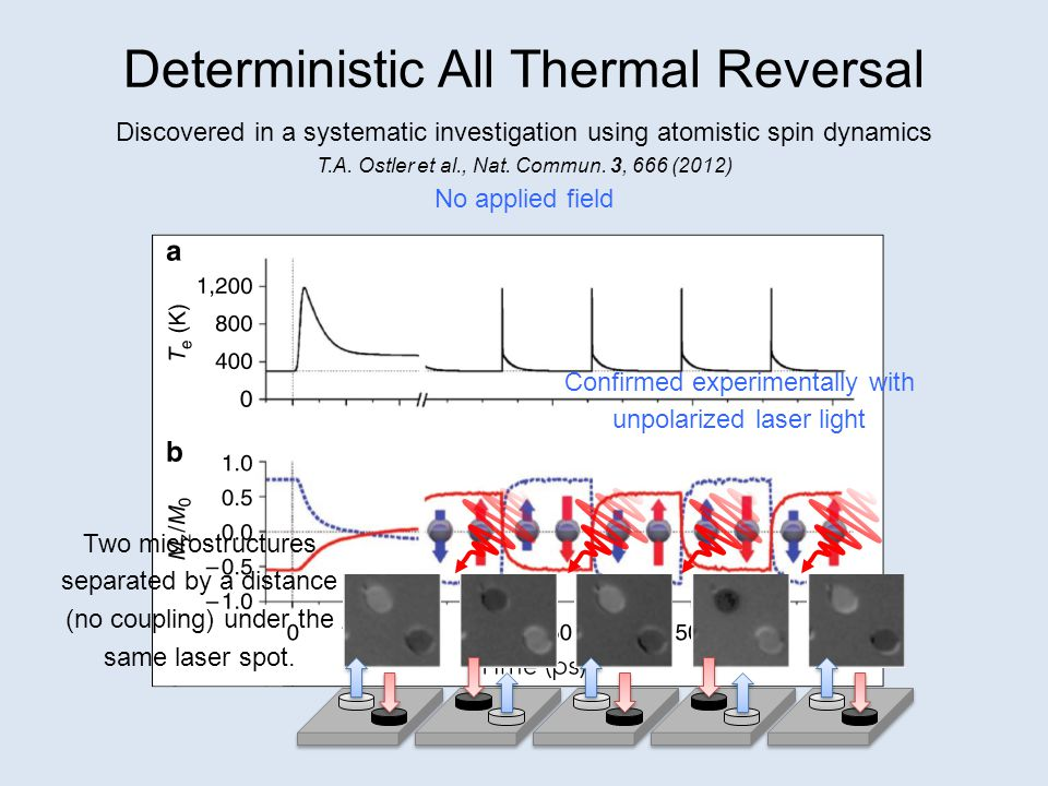 Deterministic All Thermal Reversal