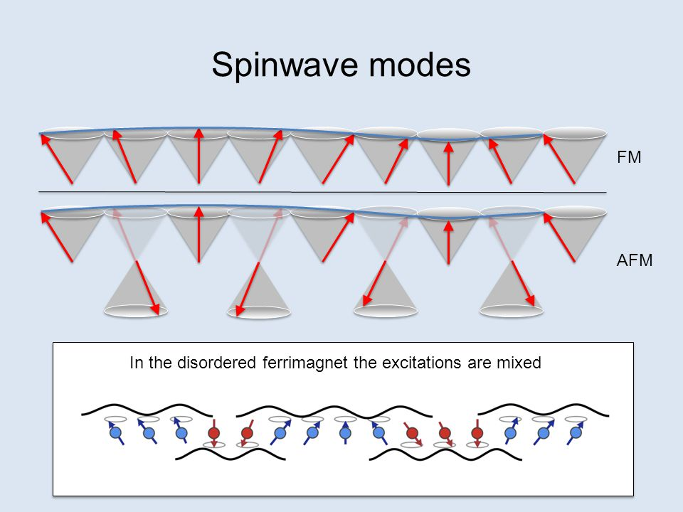 Spinwave modes FM AFM In the disordered ferrimagnet the excitations are mixed