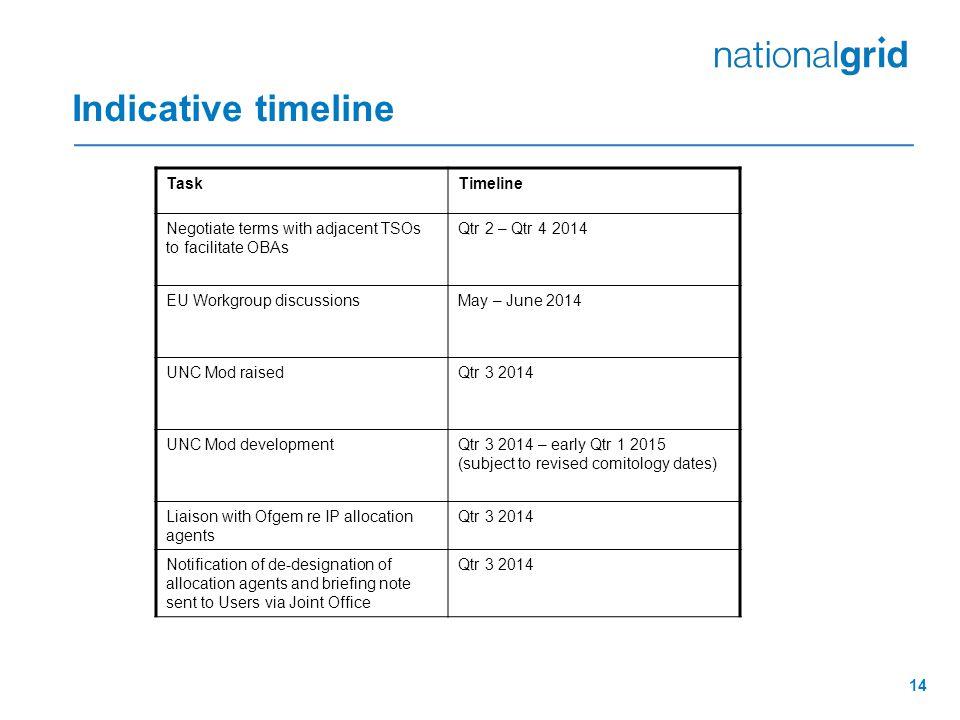 Indicative timeline Task Timeline