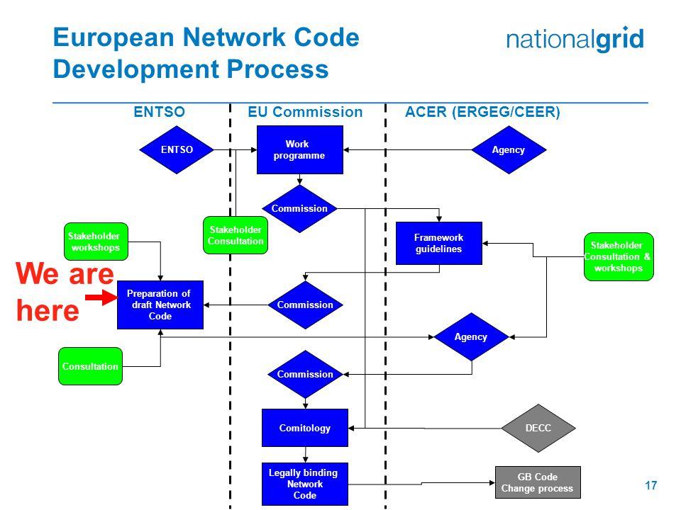 European Network Code Development Process