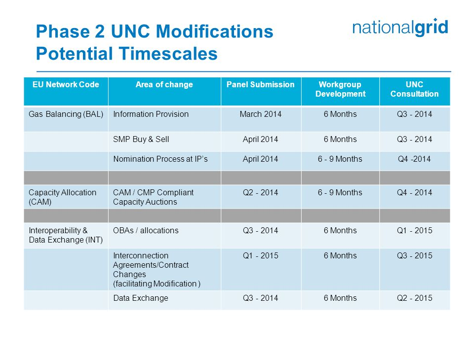 Phase 2 UNC Modifications Potential Timescales
