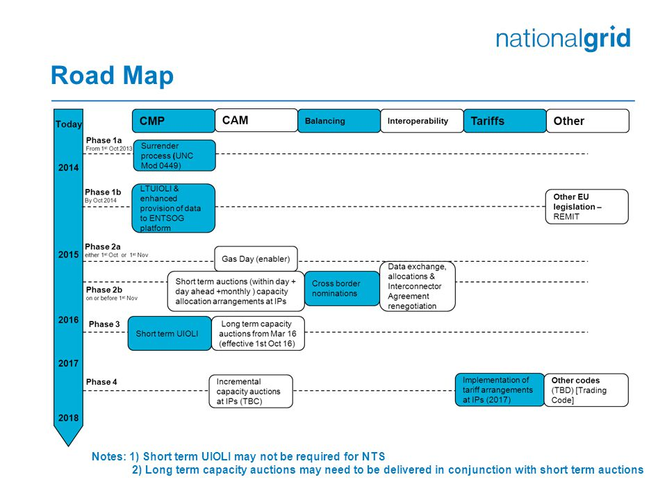 Road Map Notes: 1) Short term UIOLI may not be required for NTS