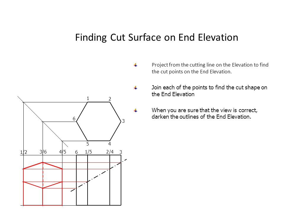 Finding Cut Surface on End Elevation