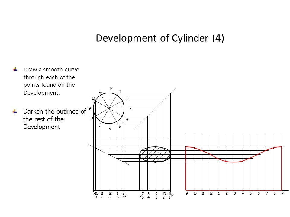 Development of Cylinder (4)