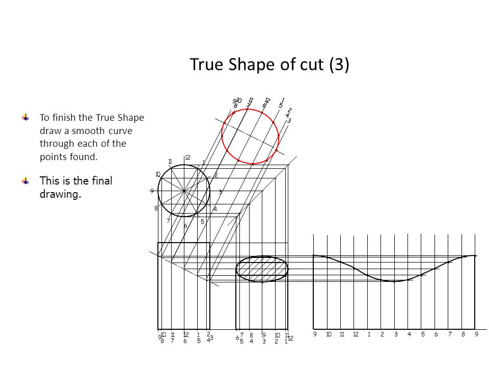 True Shape of cut (3) 9. 1. 8. 7. 2. 6. 5. 4. 3. To finish the True Shape draw a smooth curve through each of the points found.