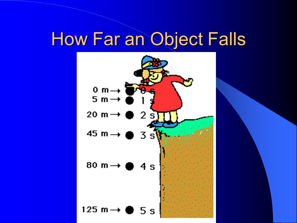 How Far an Object Falls