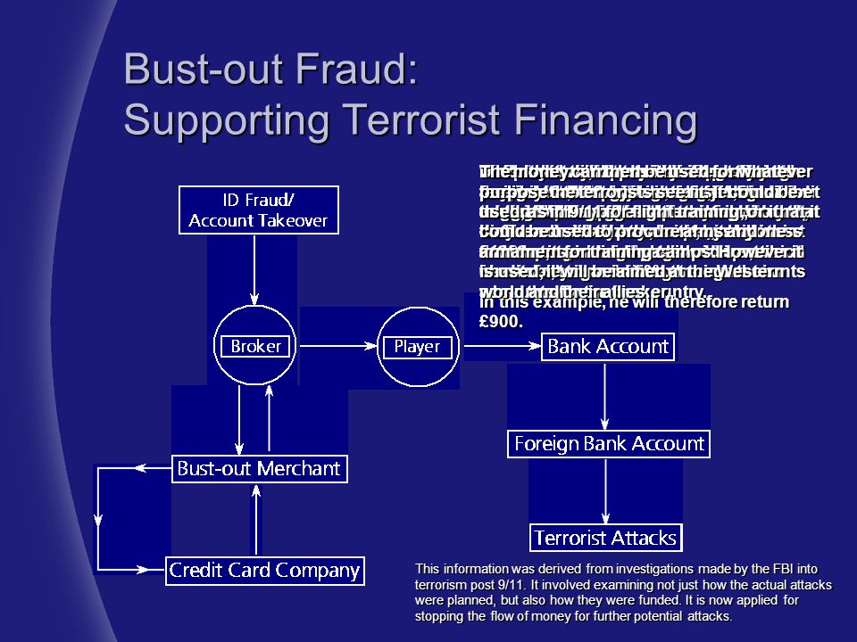 Bust-out Fraud: Supporting Terrorist Financing