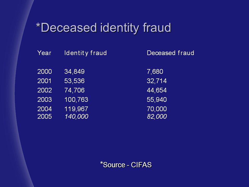 *Deceased identity fraud