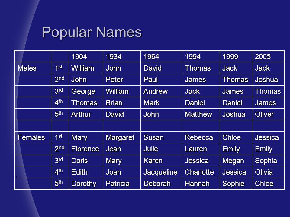 Popular Names Chloe Sophie Hannah Deborah Patricia Dorothy 5th Olivia