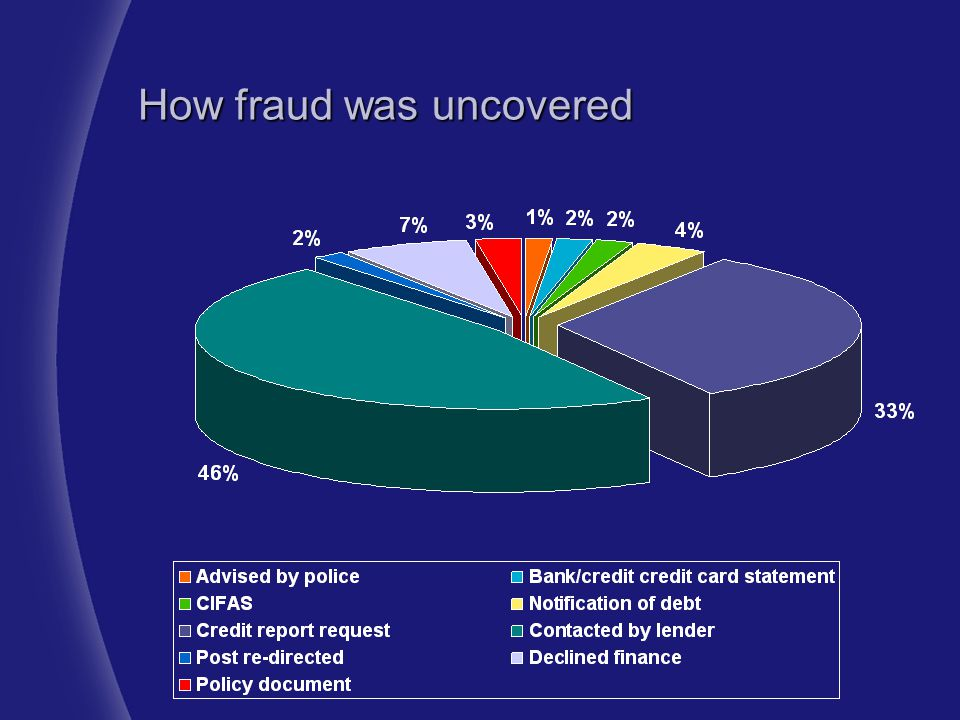 How fraud was uncovered