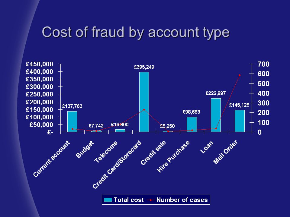 Cost of fraud by account type
